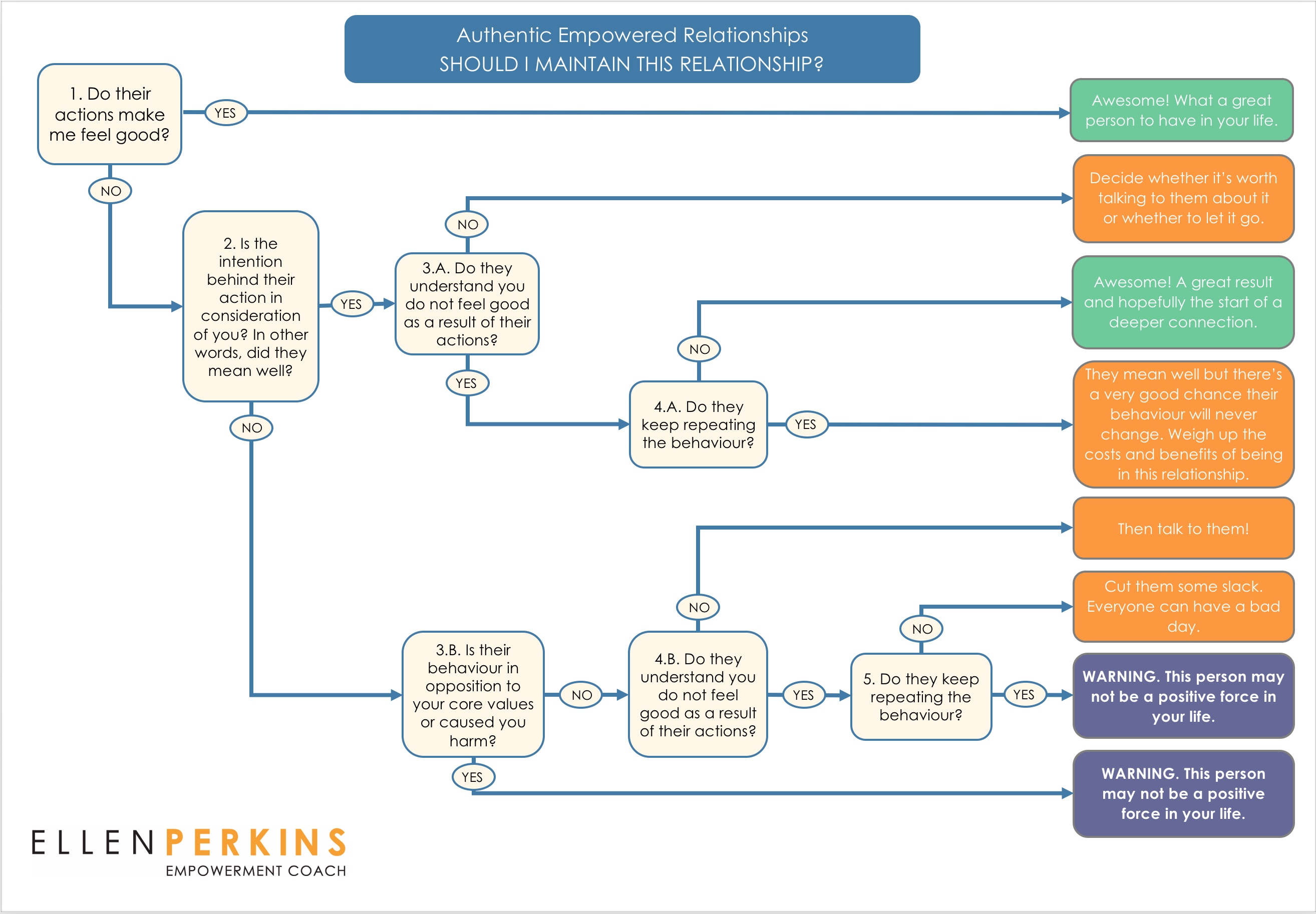 from Cain map dating flowchart